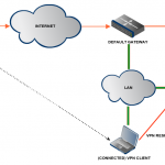 What are the most prevalent functions of the use of a virtual private network?